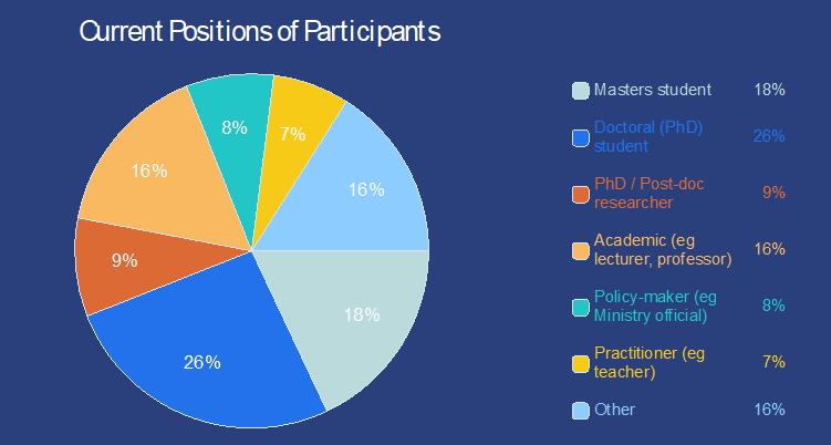 participants by position